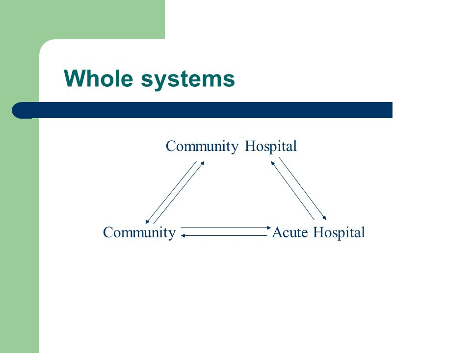 Whole systems Community Community Hospital Acute Hospital