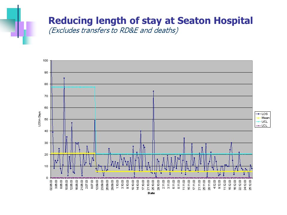 Reducing length of stay at Seaton Hospital (Excludes transfers to RD&E and deaths)