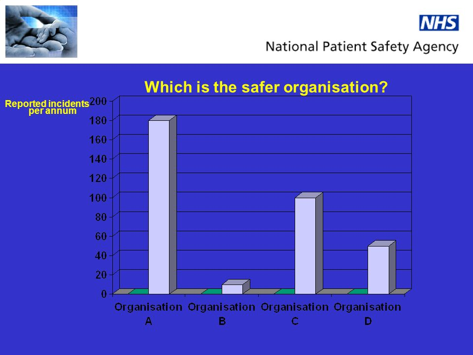 Which is the safer organisation Reported incidents per annum