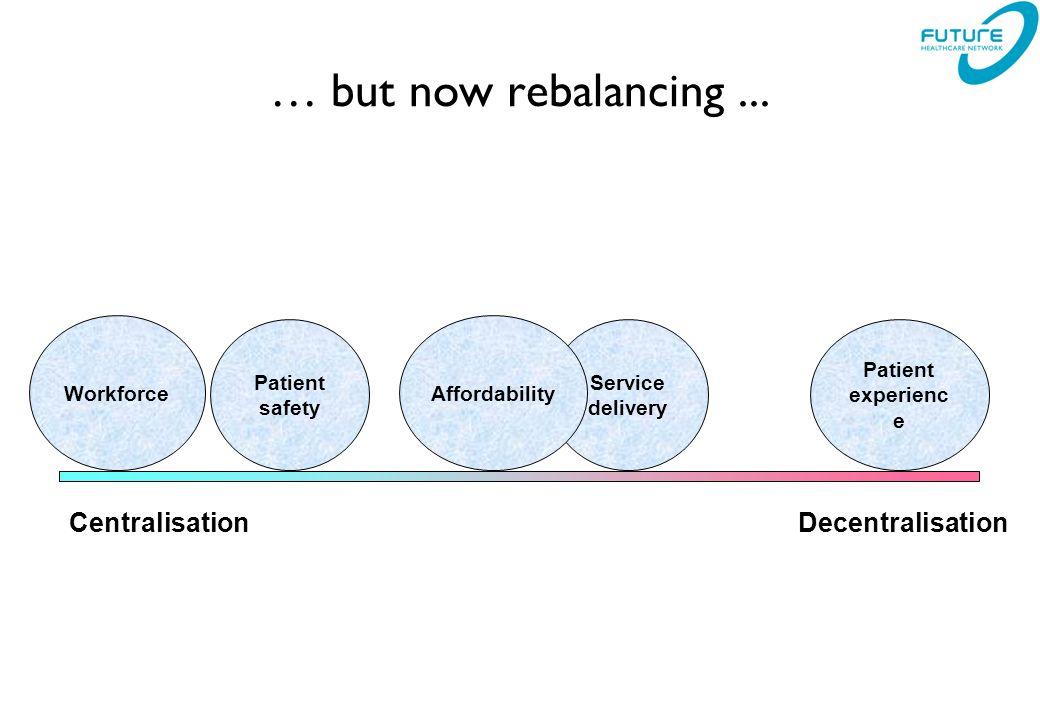… but now rebalancing...