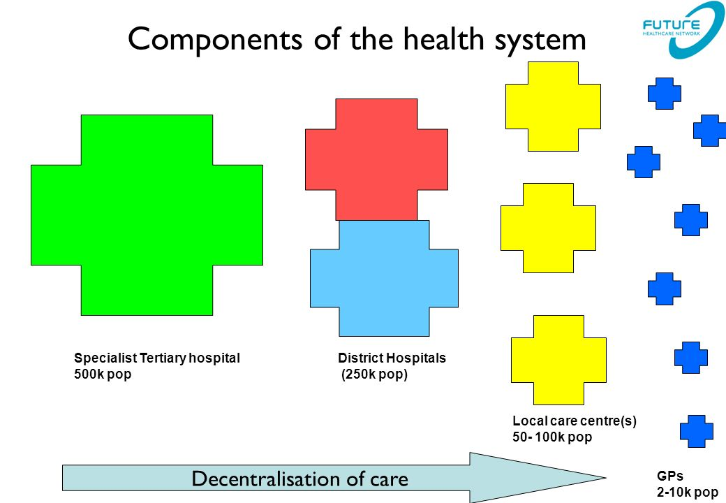 Components of the health system Specialist Tertiary hospital 500k pop District Hospitals (250k pop) Local care centre(s) k pop GPs 2-10k pop Decentralisation of care
