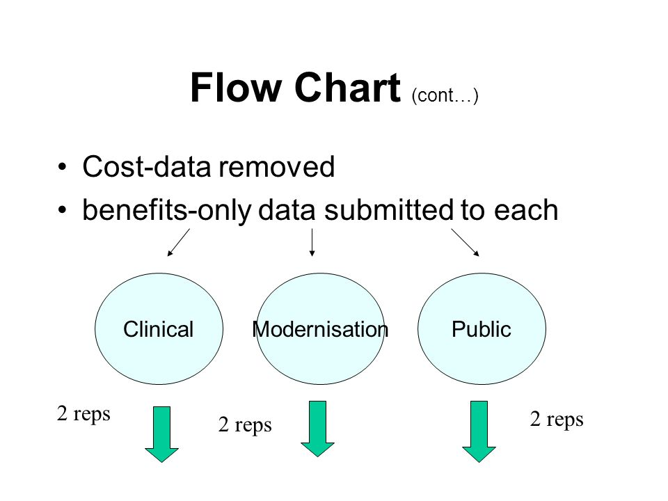 Flow Chart (cont…) Cost-data removed benefits-only data submitted to each ClinicalModernisationPublic 2 reps