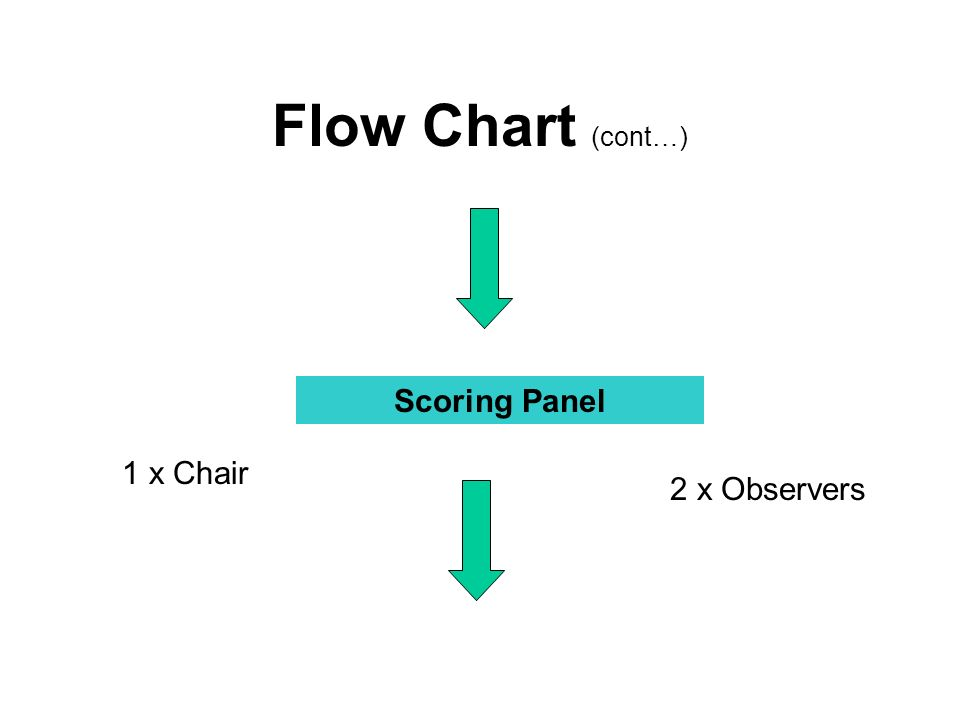 Flow Chart (cont…) Scoring Panel 1 x Chair 2 x Observers