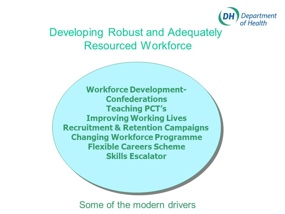 Developing Robust and Adequately Resourced Workforce Workforce Development- Confederations Teaching PCTs Improving Working Lives Recruitment & Retention Campaigns Changing Workforce Programme Flexible Careers Scheme Skills Escalator Workforce Development- Confederations Teaching PCTs Improving Working Lives Recruitment & Retention Campaigns Changing Workforce Programme Flexible Careers Scheme Skills Escalator Some of the modern drivers