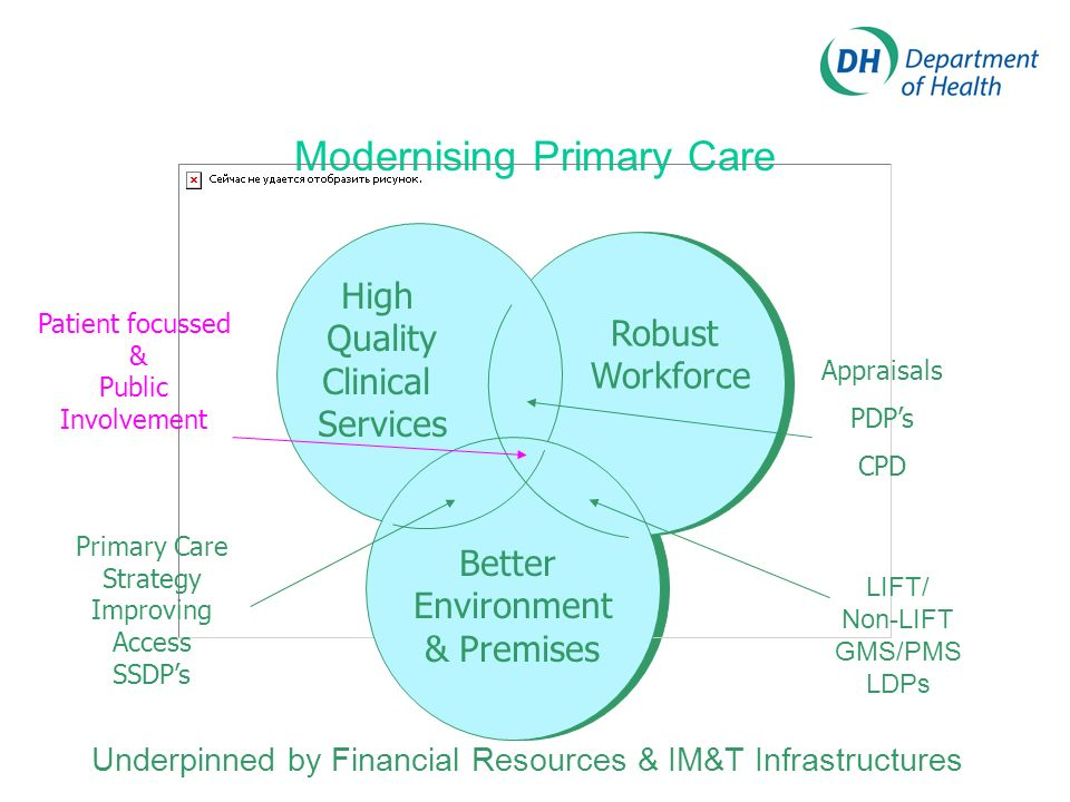 Modernising Primary Care Underpinned by Financial Resources & IM&T Infrastructures Appraisals PDPs CPD Patient focussed & Public Involvement Primary Care Strategy Improving Access SSDPs LIFT/ Non-LIFT GMS/PMS LDPs Better Environment & Premises Robust Workforce High Quality Clinical Services
