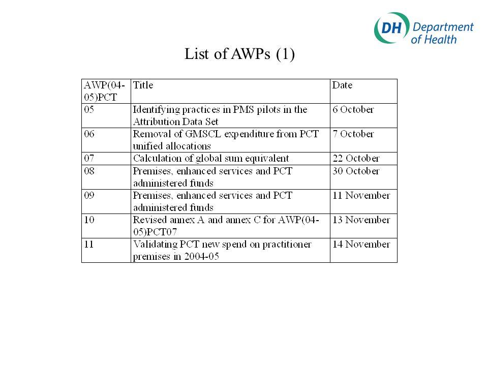 List of AWPs (1)
