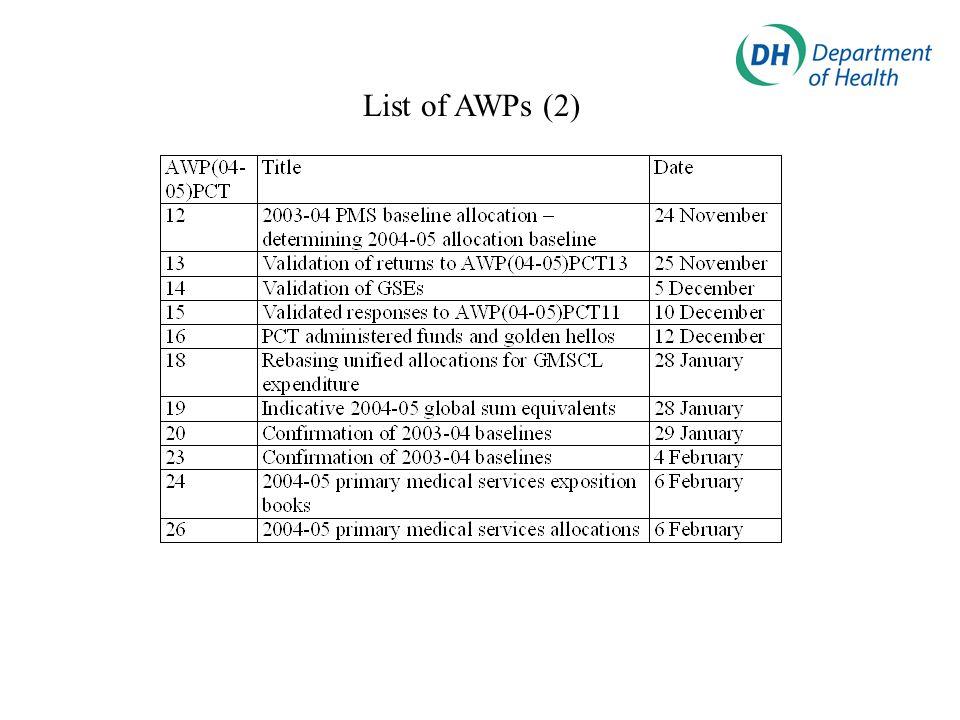 List of AWPs (2)