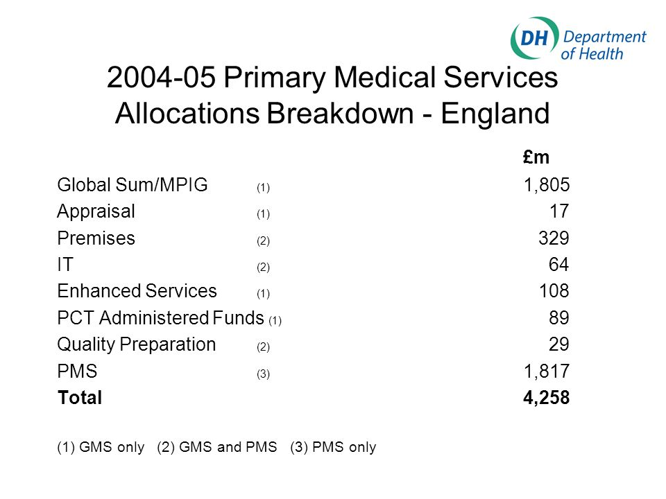 2004-05 Primary Medical Services Allocations Breakdown - England £m Global Sum/MPIG (1) 1,805 Appraisal (1) 17 Premises (2) 329 IT (2) 64 Enhanced Ser