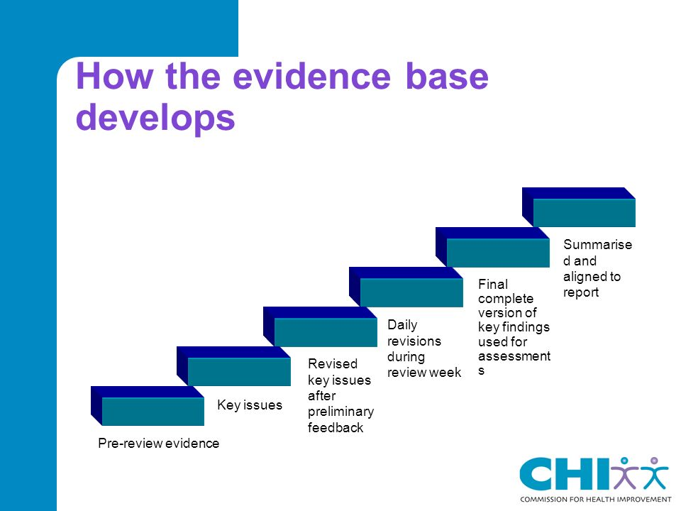 How the evidence base develops Pre-review evidence Key issues Revised key issues after preliminary feedback Daily revisions during review week Final complete version of key findings used for assessment s Summarise d and aligned to report