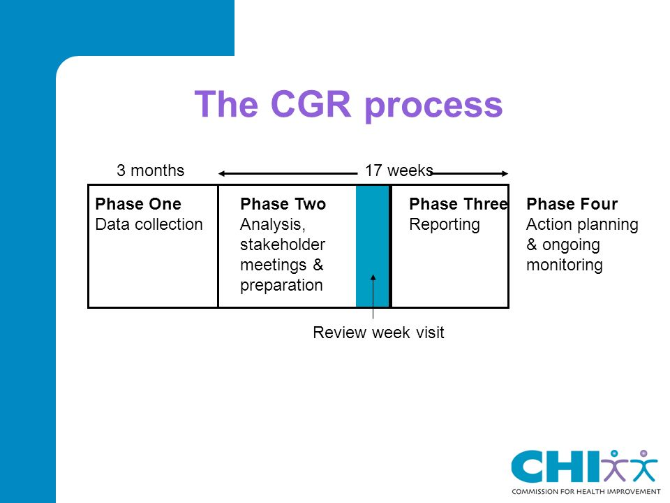 The CGR process Phase Four Action planning & ongoing monitoring Phase Three Reporting 3 months 17 weeks Review week visit Phase Two Analysis, stakeholder meetings & preparation Phase One Data collection
