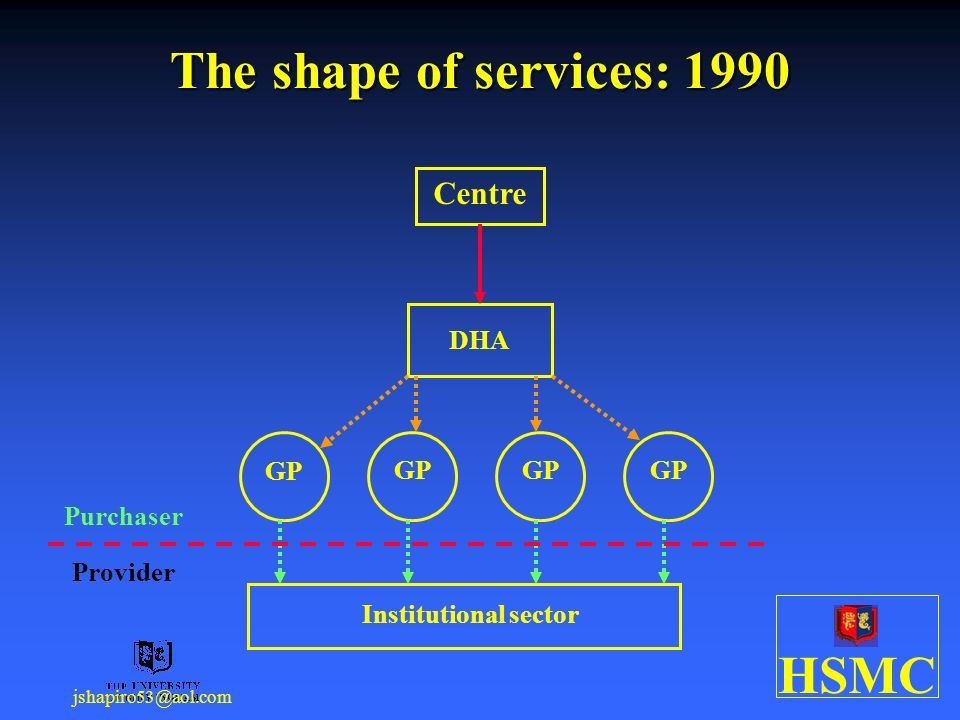 HSMC jshapiro53@aol.com The shape of services: 1990 DHA GP Institutional sector Purchaser Provider Centre