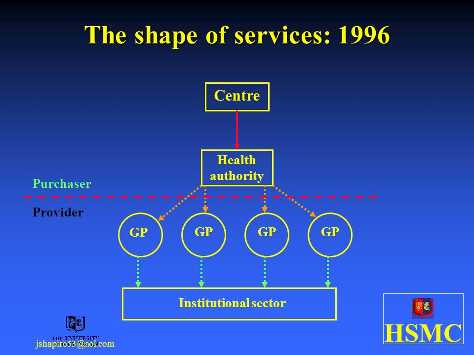 HSMC jshapiro53@aol.com The shape of services: 1996 Health authority GP Institutional sector Purchaser Provider Centre
