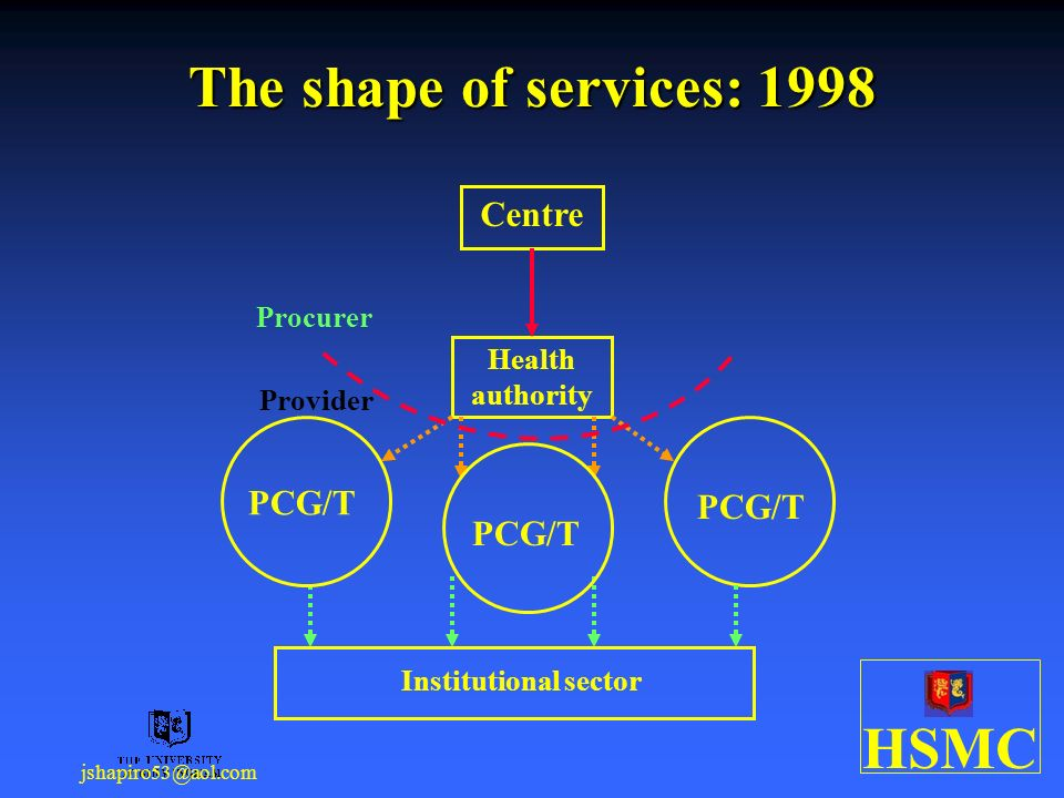 HSMC jshapiro53@aol.com The shape of services: 1998 Health authority Institutional sector PCG/T Procurer Provider Centre