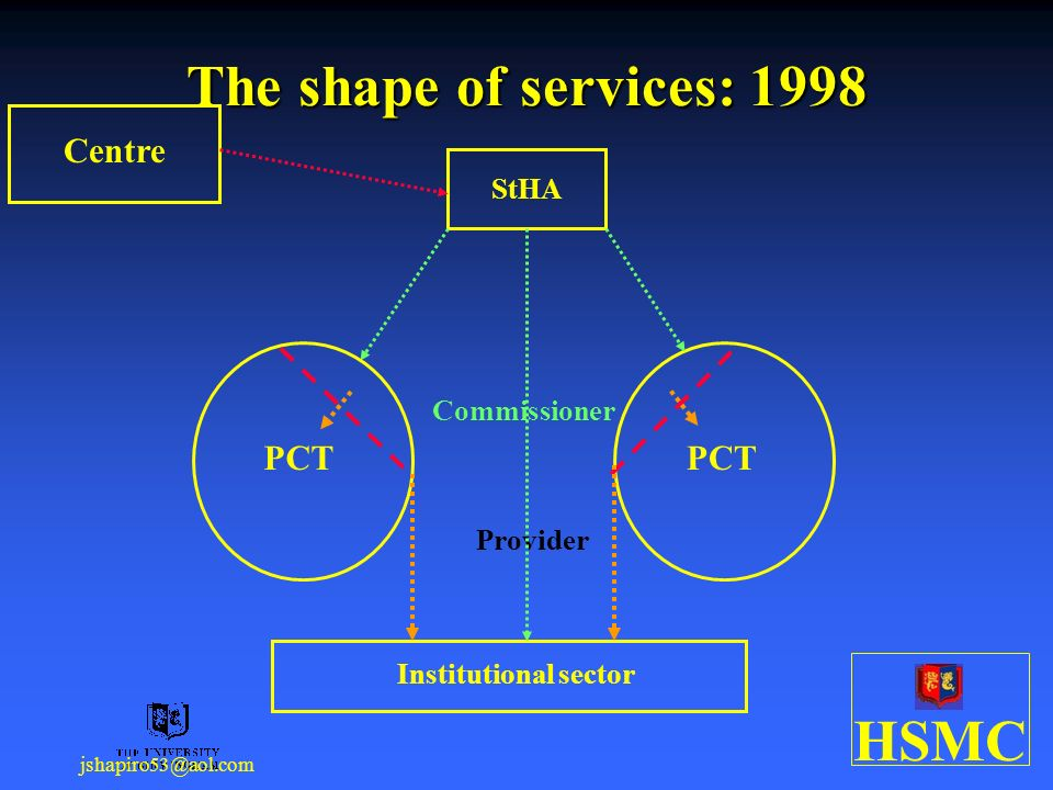 HSMC jshapiro53@aol.com The shape of services: 1998 Centre StHA Institutional sector PCT Commissioner Provider