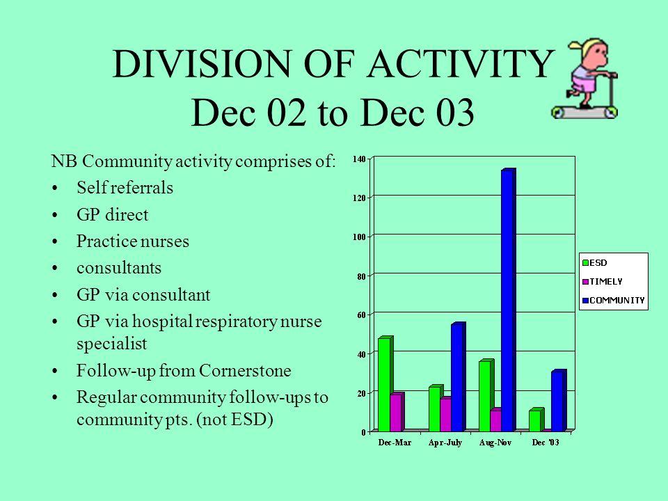 DIVISION OF ACTIVITY Dec 02 to Dec 03 NB Community activity comprises of: Self referrals GP direct Practice nurses consultants GP via consultant GP vi