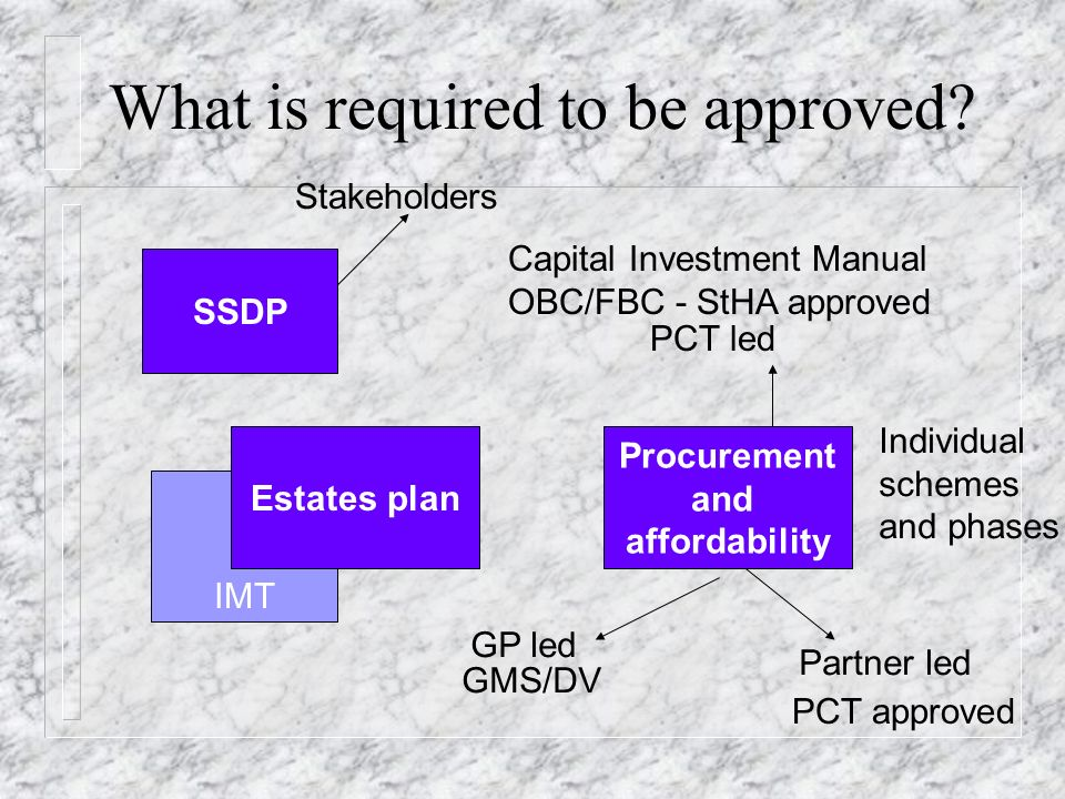 IMT What is required to be approved.