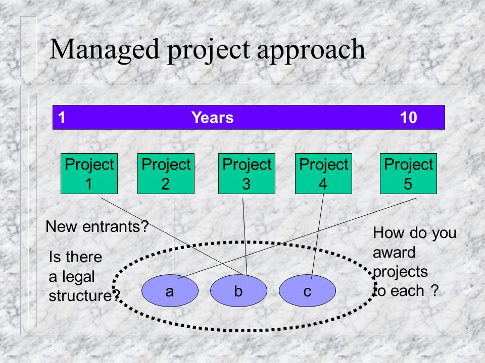 Managed project approach 1 Years 10 Project 1 Project 2 Project 3 Project 4 a Project 5 bc Is there a legal structure.