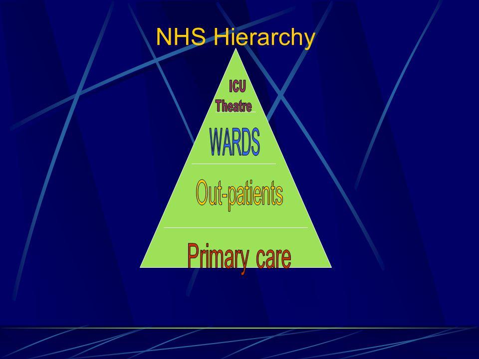 NHS Hierarchy