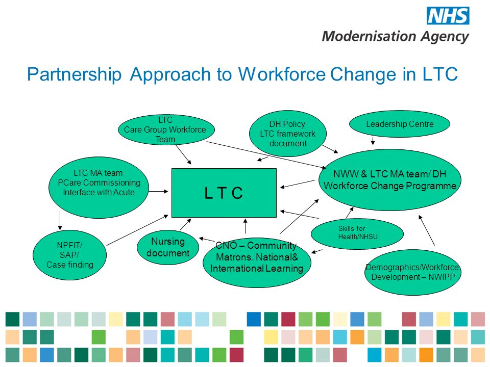 Partnership Approach to Workforce Change in LTC L T C NWW & LTC MA team/ DH Workforce Change Programme DH Policy LTC framework document Demographics/Workforce Development – NWIPP CNO – Community Matrons.
