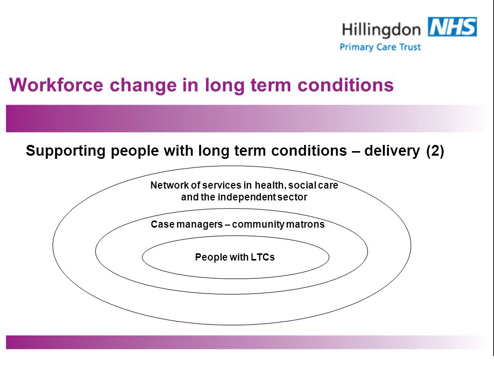 Workforce change in long term conditions Supporting people with long term conditions – delivery (2) Network of services in health, social care and the independent sector Case managers – community matrons People with LTCs