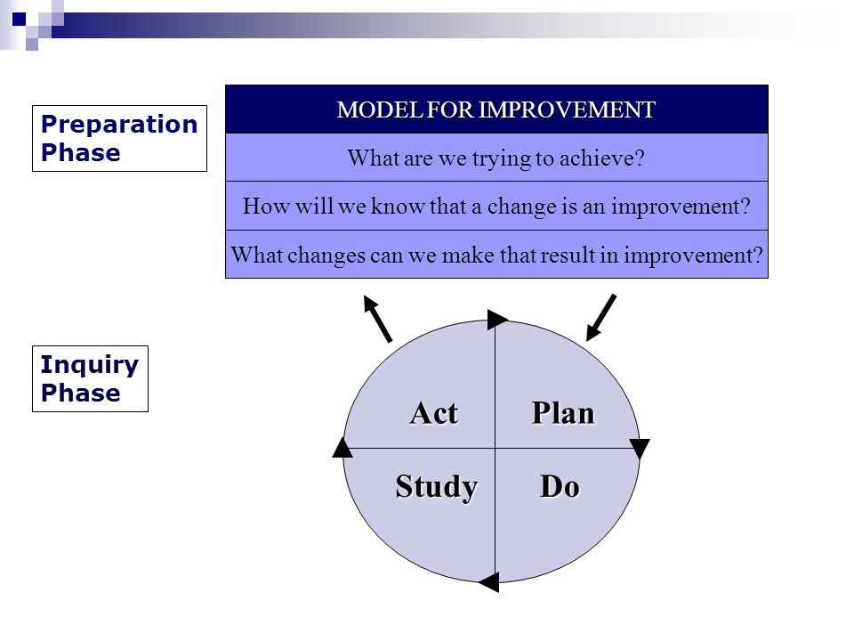 Act StudyDo Plan What are we trying to achieve. How will we know that a change is an improvement.