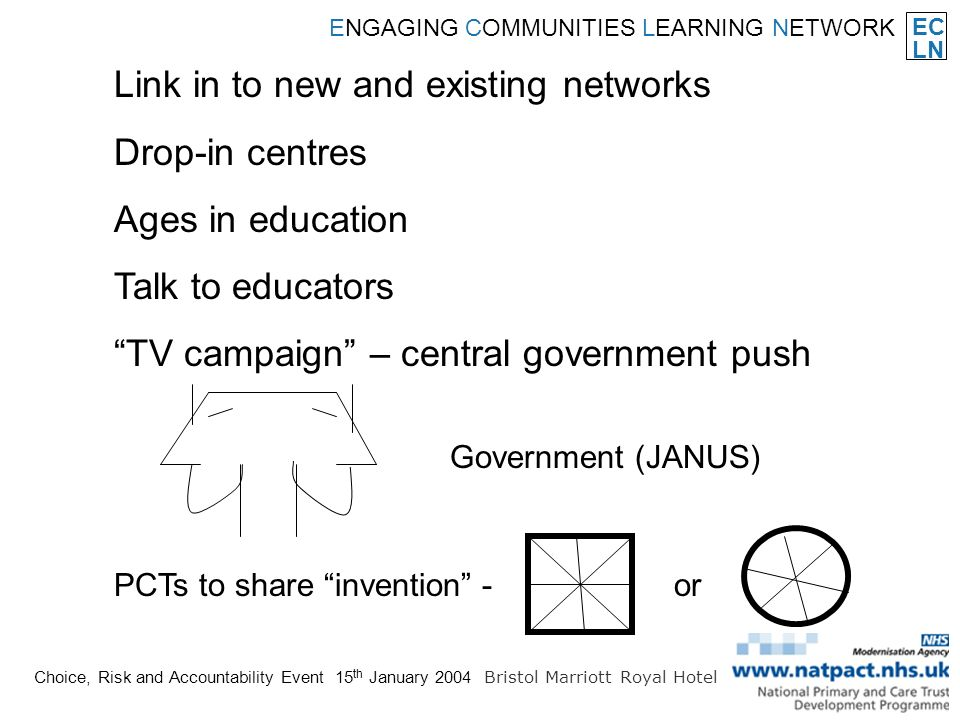 EC LN ENGAGING COMMUNITIES LEARNING NETWORK Choice, Risk and Accountability Event 15 th January 2004 Bristol Marriott Royal Hotel Link in to new and existing networks Drop-in centres Ages in education Talk to educators TV campaign – central government push Government (JANUS) PCTs to share invention -or