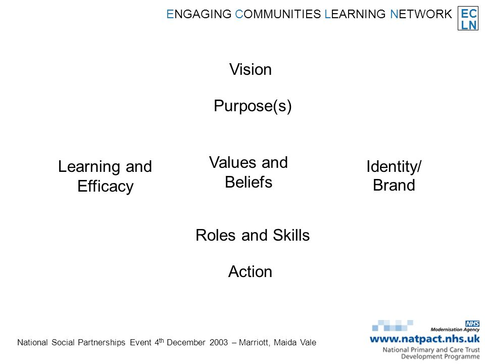 EC LN ENGAGING COMMUNITIES LEARNING NETWORK National Social Partnerships Event 4 th December 2003 – Marriott, Maida Vale Vision Purpose(s) Values and