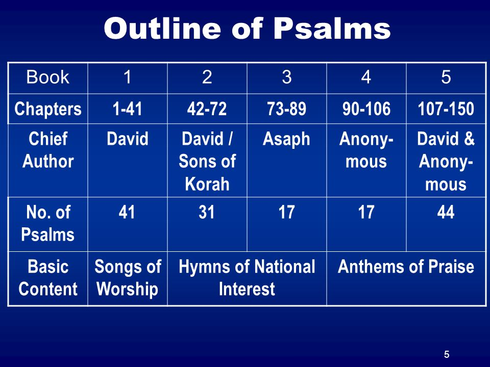 5 Outline of Psalms Book12345 Chapters1-4142-7273-8990-106107-150 Chief Author DavidDavid / Sons of Korah AsaphAnony- mous David & Anony- mous No. of