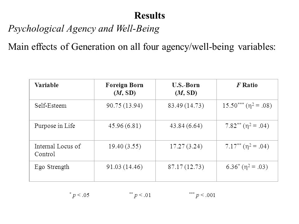 Results Psychological Agency and Well-Being Main effects of Generation on all four agency/well-being variables: VariableForeign Born (M, SD) U.S.-Born (M, SD) F Ratio Self-Esteem90.75 (13.94)83.49 (14.73) *** ( 2 =.08) Purpose in Life45.96 (6.81)43.84 (6.64) 7.82 ** ( 2 =.04) Internal Locus of Control (3.55)17.27 (3.24) 7.17 ** ( 2 =.04) Ego Strength91.03 (14.46)87.17 (12.73) 6.36 * ( 2 =.03) * p <.05 ** p <.01 *** p <.001