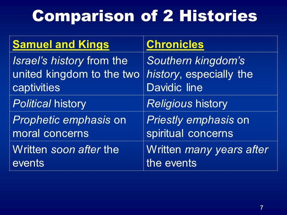 8 Comparison of 2 Histories Samuel and KingsChronicles More negative – about rebellion and tragedy More positive – tells of apostacy, but offers hope in spite of tragedy Message of judgmentMessage of hope Mans failingsGods faithfulness Emphasizes kings and prophets Emphasizes the temple and the priests