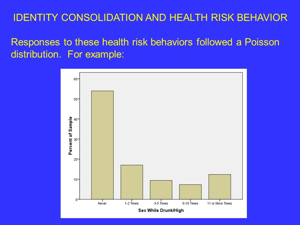 IDENTITY CONSOLIDATION AND HEALTH RISK BEHAVIOR Responses to these health risk behaviors followed a Poisson distribution.