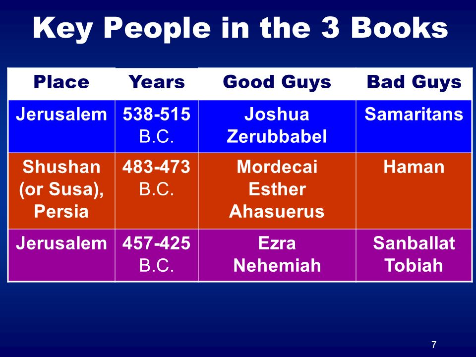 7 Key People in the 3 Books PlaceYearsGood GuysBad Guys Jerusalem538-515 B.C. Joshua Zerubbabel Samaritans Shushan (or Susa), Persia 483-473 B.C. Mord