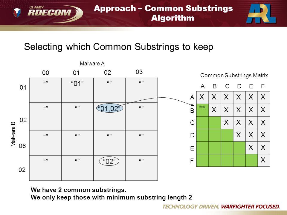 Approach – Common Substrings Algorithm Selecting which Common Substrings to keep Common Substrings Matrix 01 01,02 02 0001 02 03 01 02 06 02 Malware A
