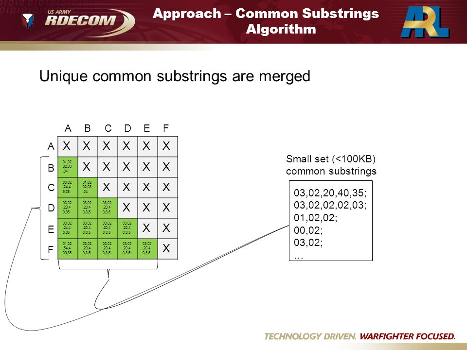 Approach – Common Substrings Algorithm Unique common substrings are merged XXXXXX 01,02 02,03,04 XXXXX 03,02,24,4 6,35 01,02 02,03,04 XXXX 03,02,20,4 0,35 03,02,20,4 0,3,5 XXX 03,02,24,4 0,36 03,02,20,4 0,3,5 XX 01,02,54,4 09,35 03,02,20,4 0,3,5 X ABCDEF A B C D E F 03,02,20,40,35; 03,02,02,02,03; 01,02,02; 00,02; 03,02; … Small set (<100KB) common substrings