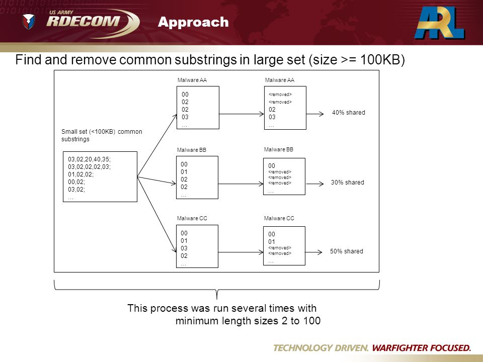 Approach Find and remove common substrings in large set (size >= 100KB) 03,02,20,40,35; 03,02,02,02,03; 01,02,02; 00,02; 03,02; … Small set (<100KB) common substrings 00 02 03 … Malware AA 00 01 02 … Malware BB 00 01 03 02 … Malware CC 02 03 … Malware AA 00 … Malware BB 00 01 … Malware CC 40% shared 30% shared 50% shared This process was run several times with minimum length sizes 2 to 100