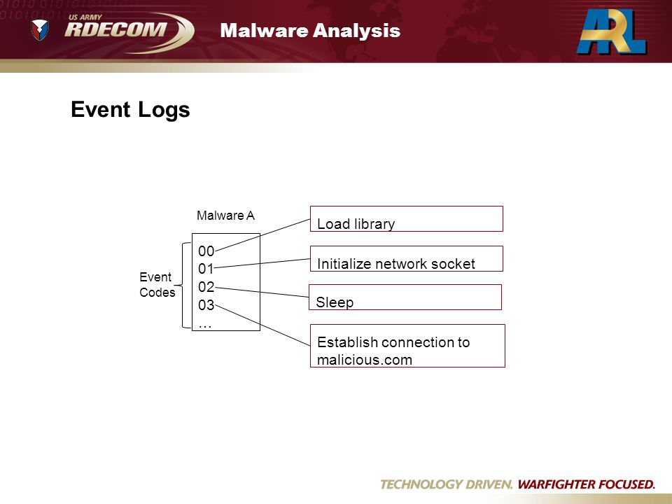 Malware Analysis Event Logs 00 01 02 03 … Malware A Event Codes Initialize network socket Establish connection to malicious.com Load library Sleep