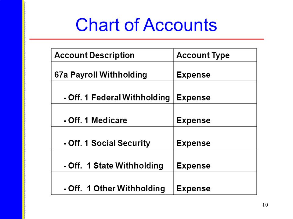 10 Chart of Accounts Account DescriptionAccount Type 67a Payroll WithholdingExpense - Off.