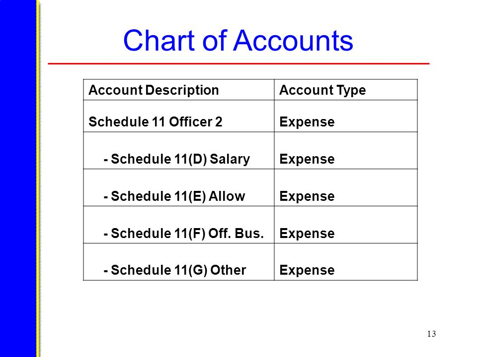 13 Chart of Accounts Account DescriptionAccount Type Schedule 11 Officer 2Expense - Schedule 11(D) SalaryExpense - Schedule 11(E) AllowExpense - Schedule 11(F) Off.