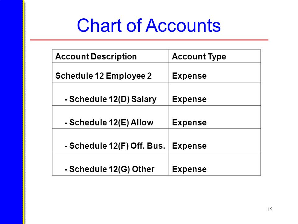 15 Chart of Accounts Account DescriptionAccount Type Schedule 12 Employee 2Expense - Schedule 12(D) SalaryExpense - Schedule 12(E) AllowExpense - Schedule 12(F) Off.