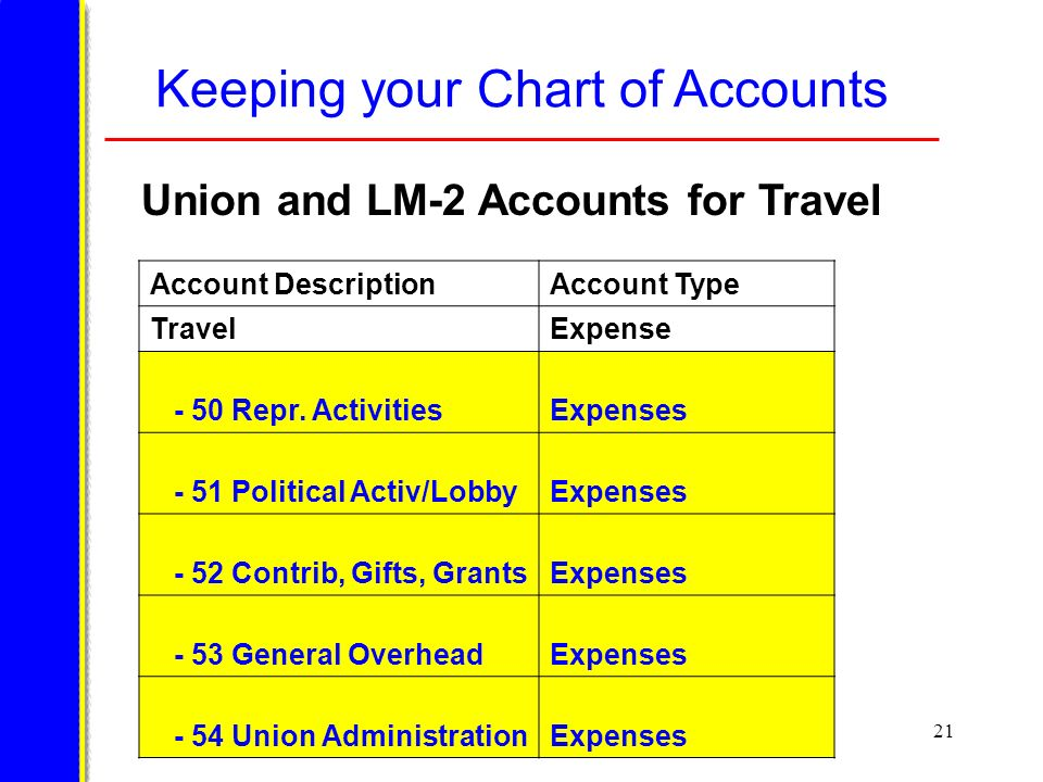 21 Account DescriptionAccount Type TravelExpense - 50 Repr.
