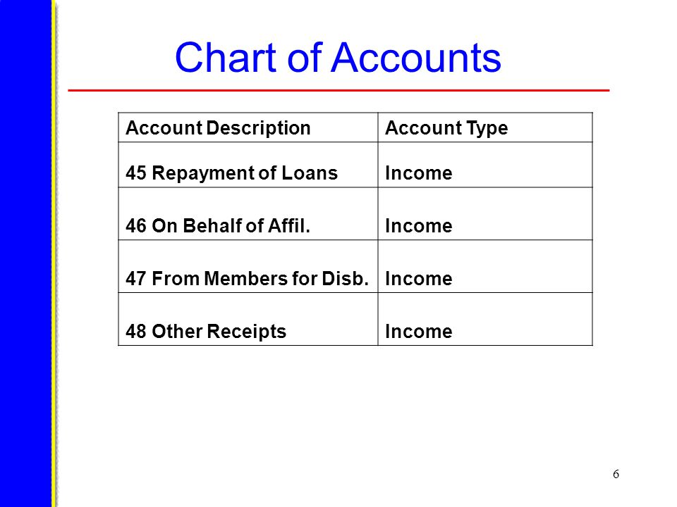 6 Chart of Accounts Account DescriptionAccount Type 45 Repayment of LoansIncome 46 On Behalf of Affil.Income 47 From Members for Disb.Income 48 Other ReceiptsIncome