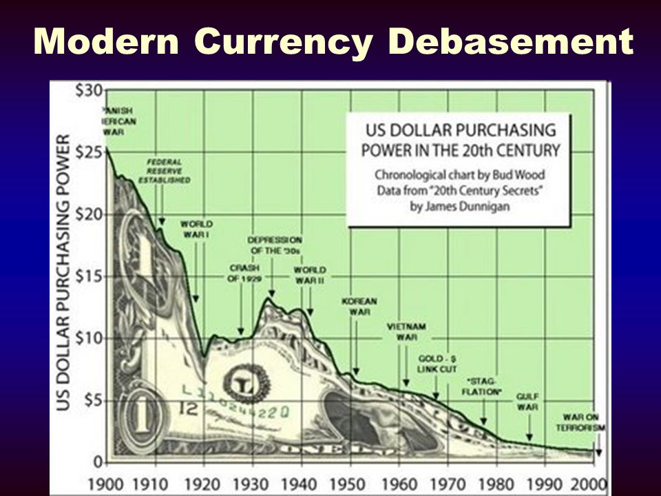 Modern Currency Debasement