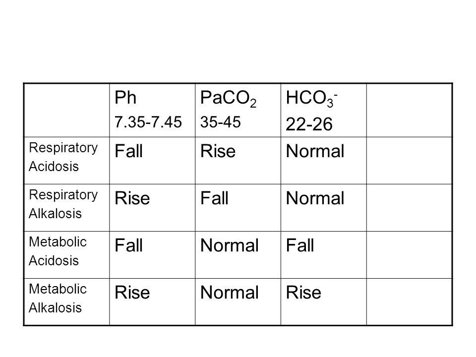 Ph 7.35-7.45 PaCO 2 35-45 HCO 3 - 22-26 Respiratory Acidosis FallRiseNormal Respiratory Alkalosis RiseFallNormal Metabolic Acidosis FallNormalFall Met