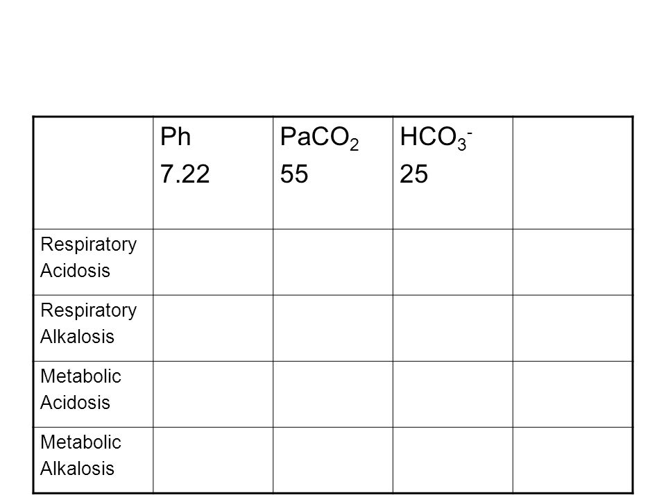 Ph 7.22 PaCO 2 55 HCO 3 - 25 Respiratory Acidosis Respiratory Alkalosis Metabolic Acidosis Metabolic Alkalosis