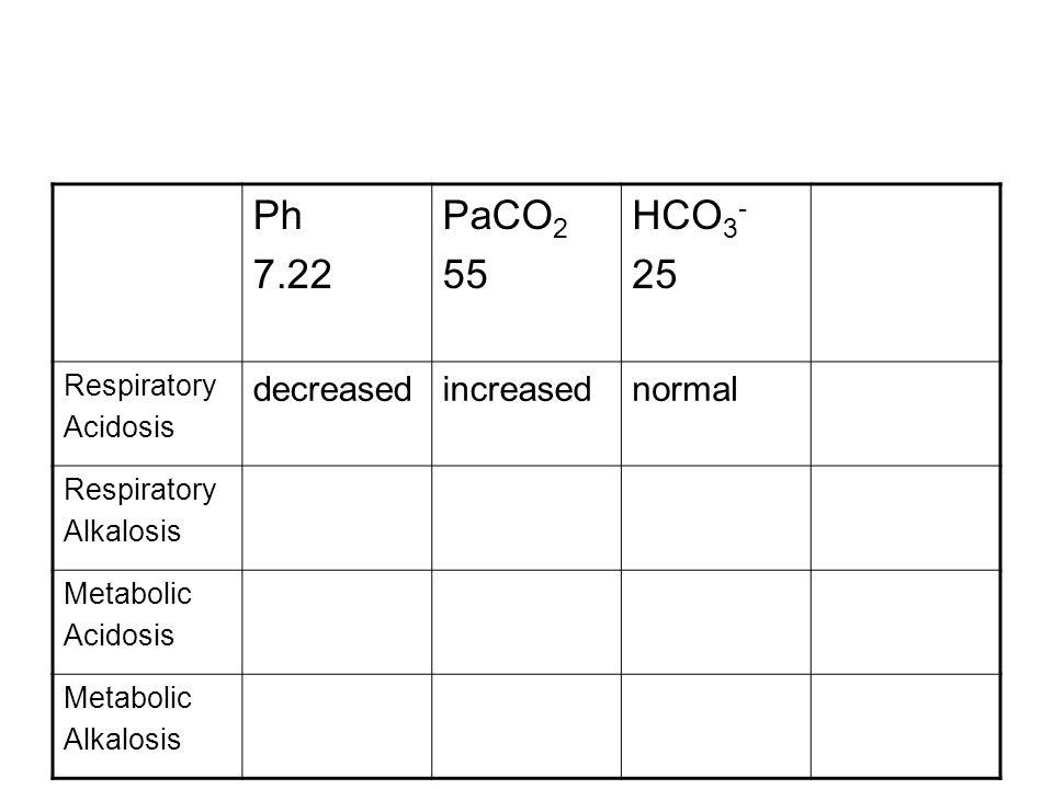 Ph 7.22 PaCO 2 55 HCO 3 - 25 Respiratory Acidosis decreasedincreasednormal Respiratory Alkalosis Metabolic Acidosis Metabolic Alkalosis