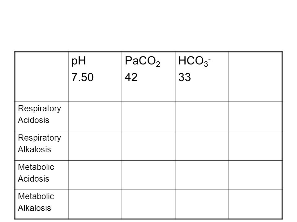 pH 7.50 PaCO 2 42 HCO 3 - 33 Respiratory Acidosis Respiratory Alkalosis Metabolic Acidosis Metabolic Alkalosis