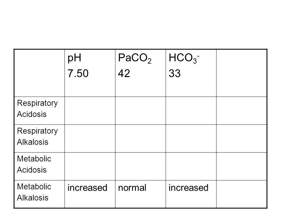 pH 7.50 PaCO 2 42 HCO 3 - 33 Respiratory Acidosis Respiratory Alkalosis Metabolic Acidosis Metabolic Alkalosis increasednormalincreased