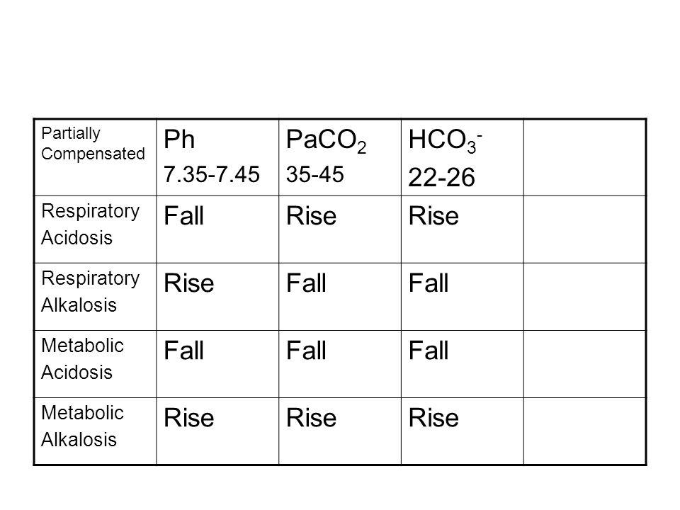 Partially Compensated Ph 7.35-7.45 PaCO 2 35-45 HCO 3 - 22-26 Respiratory Acidosis FallRise Respiratory Alkalosis RiseFall Metabolic Acidosis Fall Met