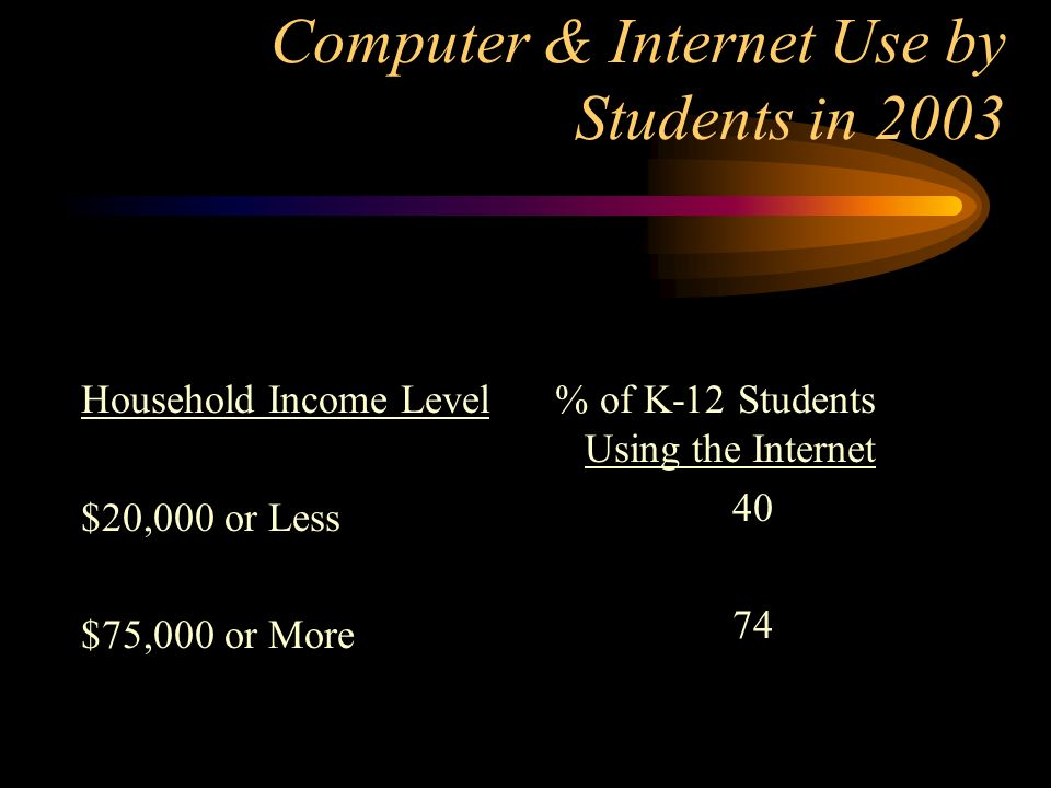 Computer & Internet Use by Students in 2003 Household Income Level $20,000 or Less $75,000 or More % of K-12 Students Using the Internet 40 74