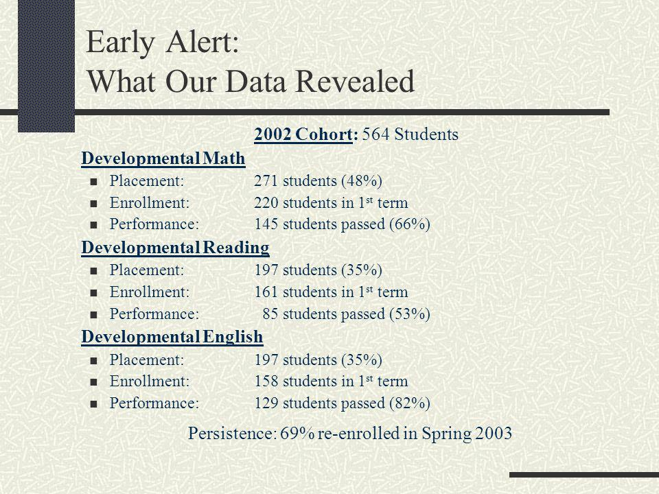 Early Alert: What Our Data Revealed 2002 Cohort: 564 Students Developmental Math Placement:271 students (48%) Enrollment:220 students in 1 st term Per